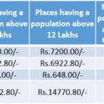Punjab National Bank Clerk Salary