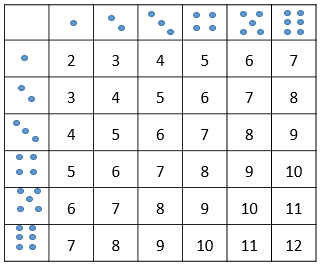 Rolling dice Possible Outcomes Sum of Numbers