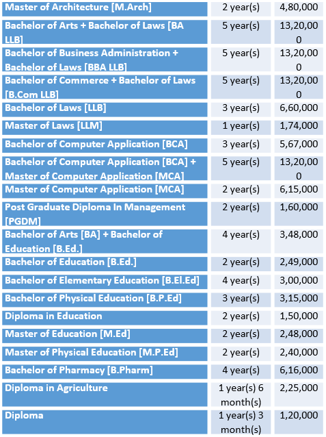 Amity University Courses and Fee Details