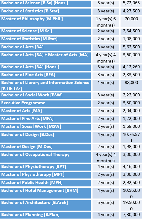 Amity University Fee Structure and Courses