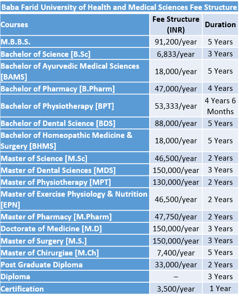 Baba Farid University of Health and Medical Sciences Fee Structure