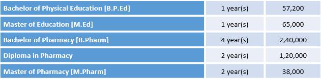 Bundelkhand University Jhansi Courses