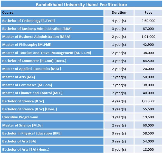 Bundelkhand University Jhansi Fee Structure
