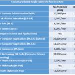 Chaudhary Ranbir Singh University Fee Structure