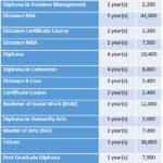 Dr.Babasaheb Ambedkar Open University (BAOU) Fee Structure
