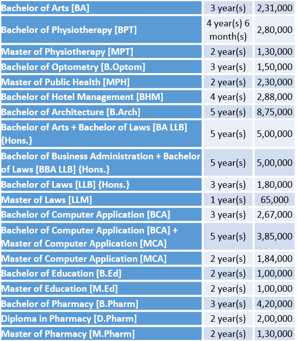 Galgotias University Fee Structure and Courses