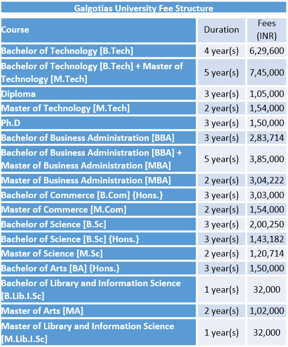Galgotias University Fee Structure