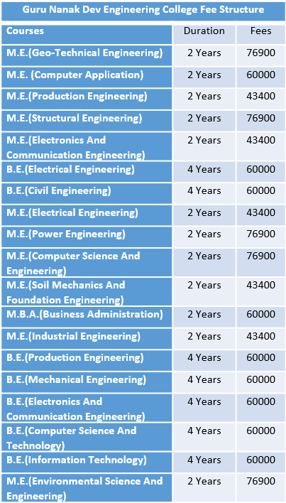 Guru Nanak Dev Engineering College Fee Structure