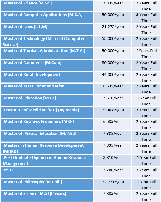 Himachal Pradesh University (HPU) Fee Structure and Courses