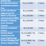 Indian Maritime University Fee Structure