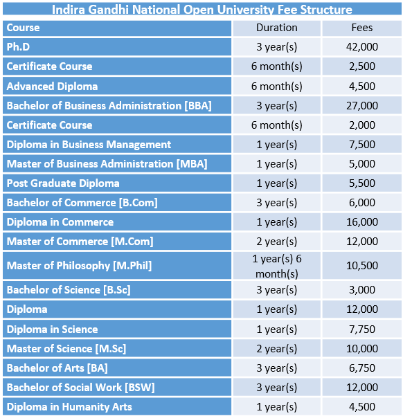 Indira Gandhi National Open UniversityFee Structure