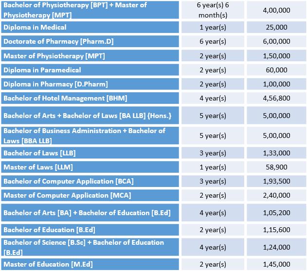 Jaipur National University Courses