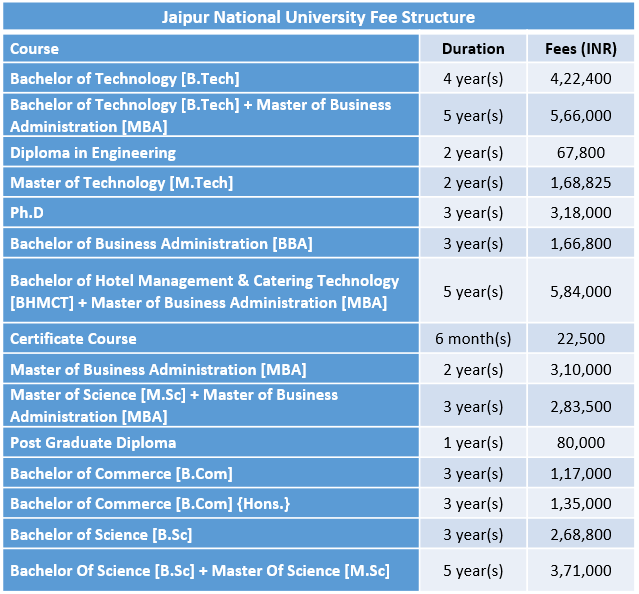 Jaipur National University Fee Structure