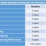Jamia Hamdard University Fee Structure