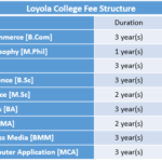 Loyola College Fee Structure