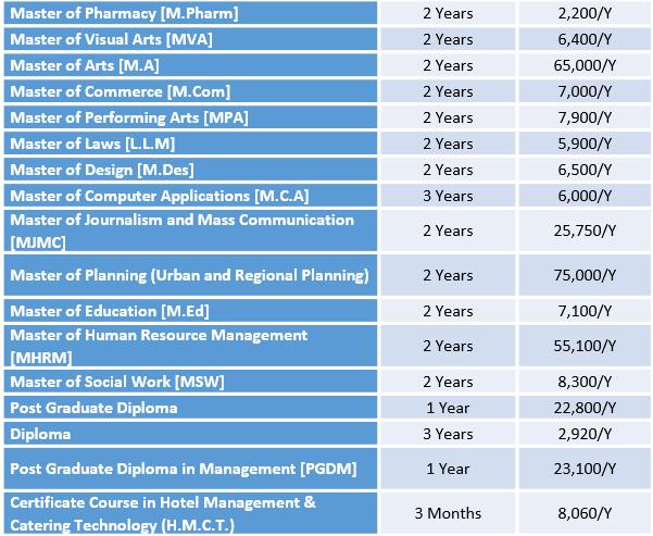 Maharaja Sayajirao University Fee Structure 2019 Msu Baroda Courses And Fees