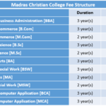 Madras Christian College Fee Structure