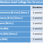 Maulana Azad College Fee Structure