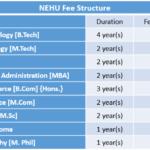 NEHU Fee Structure