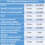 PSG College of Technology Fee Structure