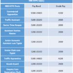 RRB NTPC Salary 2019