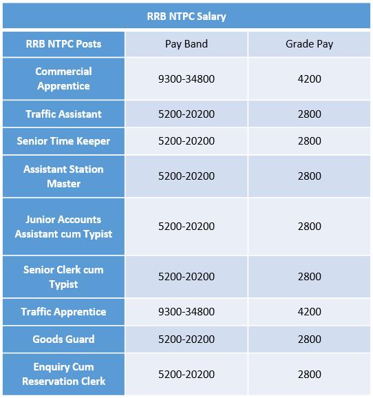 RRB NTPC Salary 2019   PayScale, Job Description, Eligibility Criteria