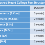 Sacred Heart College Fee Structure