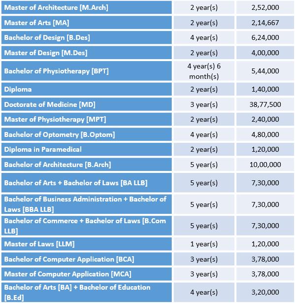 Sharda University Courses