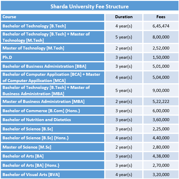 Sharda University Fee Structure