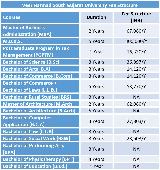 Veer Narmad South Gujarat University Fee Structure