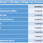 Women's Christian College Fee Structure