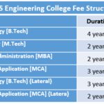 ABES Engineering College Fee Structure