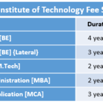 Acharya Institute of Technology Fee Structure