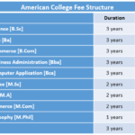 American College Fee Structure