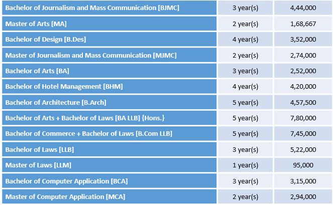 Amity University Courses
