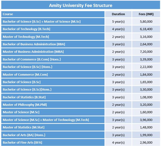 Amity University Fee Structure