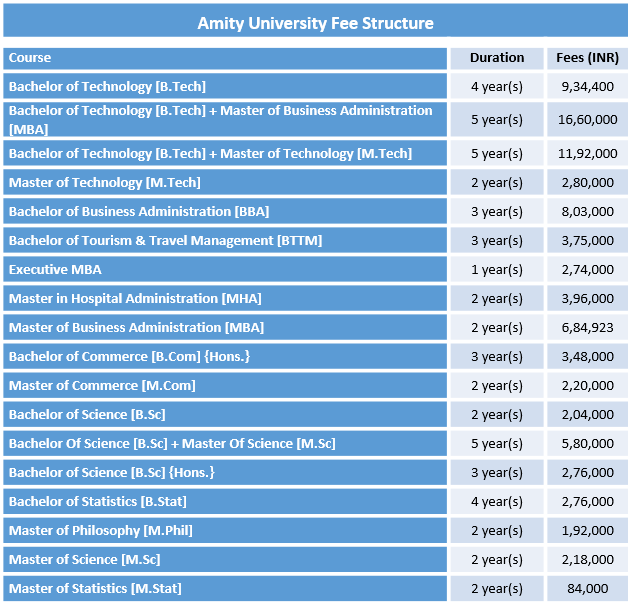Amity University Gurgaon Fee Structure