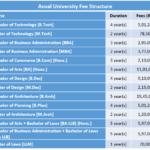 Ansal University Fee Structure