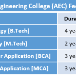Asansol Engineering College (AEC) Fee Structure