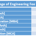 BMS College of Engineering Fee Structure