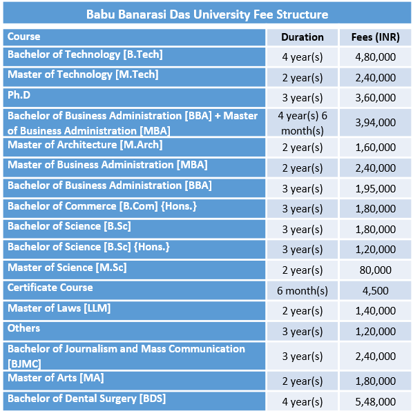 Babu Banarasi Das University Fee Structure