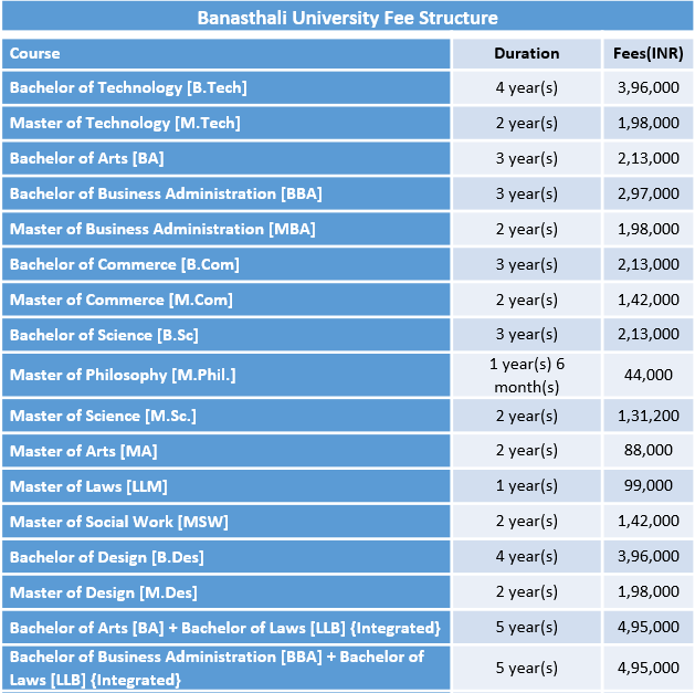 Banasthali University Fee Structure