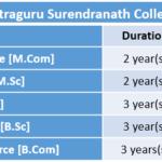 Barrackpore Rastraguru Surendranath College Fee Structure