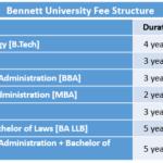 Bennett University Fee Structure