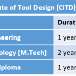 Central Institute of Tool Design (CITD) Fee Structure