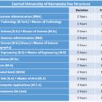 Central University of Karnataka Fee Structure