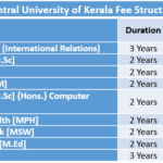 Central University of Kerala Fee Structure