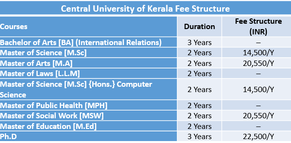 Central University of Kerala Fee Structure 2019 | CUK Kasaragod
