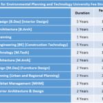Centre for Environmental Planning and Technology University Fee Structure