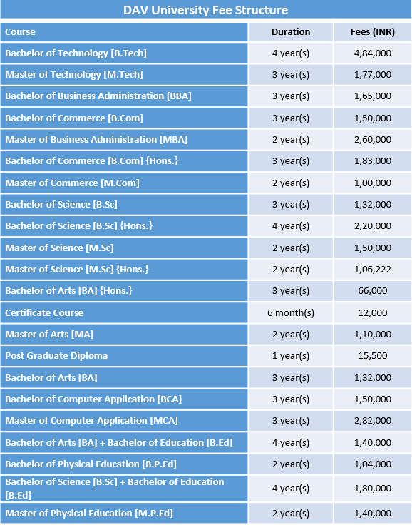 DAV University Fee Structure